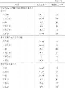 表3-3 双台村住户样本对本村扶贫工作的评价