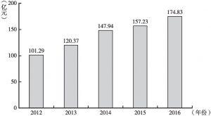 图1-1 2012~2016年大方县地区生产总值