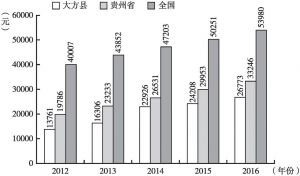 图1-3 2012~2016年大方县、贵州省与全国人均生产总值