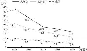 图2-2 2012~2016大方县、贵州省与全国农村贫困发生率
