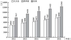 图2-3 2012~2016年大方县、贵州省与全国农村居民人均收入