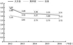 图2-5 2012~2016年大方县、贵州省与全国城乡收入差距