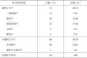 表3-1 2016年店子村调查住户样本类型