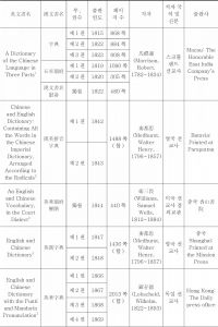 <표1> 본 연구에 이용된 중국 근대 영한류 이중어사전 서지사항 일람표