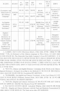 <표1> 본 연구에 이용된 중국 근대 영한류 이중어사전 서지사항 일람표-이은 도표1