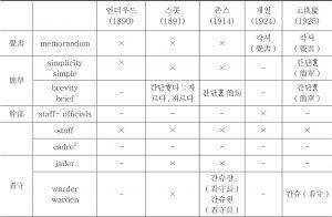 <표2>영어를 기준으로 살펴본 번역어 양상