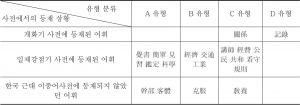 <표5> 일본어 차용어와 관계의 긴밀성에 따라 분류한 대상어 유형 일람표