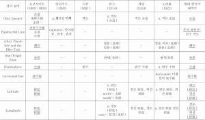 <표7> 지리용어의 한국어 유입 상황 조사표-이은 도표1