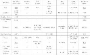 <표7> 지리용어의 한국어 유입 상황 조사표-이은 도표2