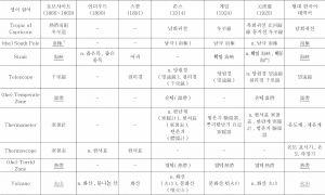 <표7> 지리용어의 한국어 유입 상황 조사표-이은 도표3