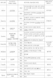 <표13> 로브샤이트(1866~1869)에 등재된 외국국명이 한국어에 사용되었던 용어들 간의 대비
