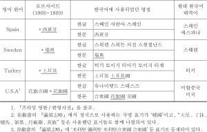 <표13> 로브샤이트(1866~1869)에 등재된 외국국명이 한국어에 사용되었던 용어들 간의 대비-이은 도표2