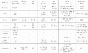 <표14> 중국 기원 정치·법률·외교용어의 한국어 수용 상황 조사표