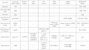 <표14> 중국 기원 정치·법률·외교용어의 한국어 수용 상황 조사표-이은 도표1