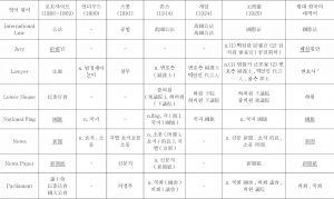 <표14> 중국 기원 정치·법률·외교용어의 한국어 수용 상황 조사표-이은 도표2