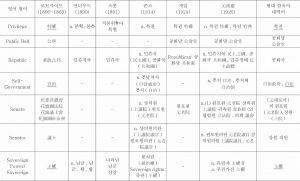 <표14> 중국 기원 정치·법률·외교용어의 한국어 수용 상황 조사표-이은 도표3