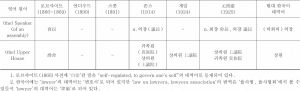 <표14> 중국 기원 정치·법률·외교용어의 한국어 수용 상황 조사표-이은 도표4