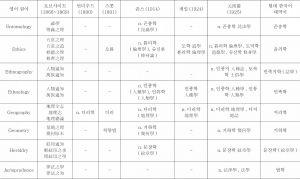 <표17> 로브샤이트(1866~1869)에 등재된 학문명칭이 한국어에 사용되었던 용어들 간의 대비-이은 도표1