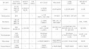 <표17> 로브샤이트(1866~1869)에 등재된 학문명칭이 한국어에 사용되었던 용어들 간의 대비-이은 도표2