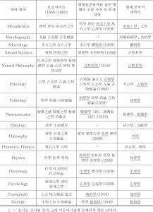 <표18> 근대 이래 중국어 학문명칭의 사용 양상 조사표-이은 도표2