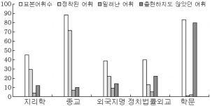 <표20> 중국 기원 신생한자어가 한국 근현대 어휘체계에 미친 영향 조사표