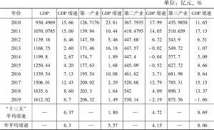 表1 历年GDP和工业增加值增速变化情况