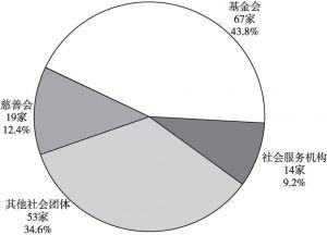 图2 广州慈善组织的组织形式