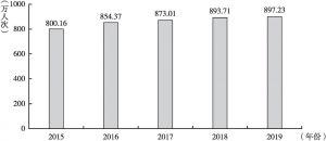 图1 2015~2019年国际旅游入境人数