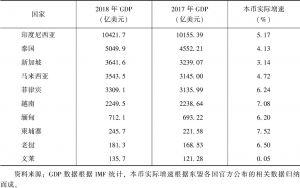 表1 东盟国家2018年经济总量及实际增速