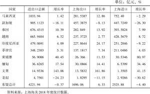 表4 2018年上海与东盟国家双边贸易情况