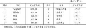 """表5 2018年上海与""""一带一路""""沿线国家双边贸易额排名"""