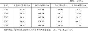 表7 2013~2017年上海-新加坡历年经贸合作概况