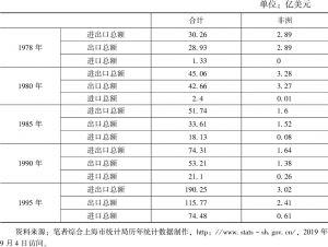 表4 上海对非贸易情况(1978~1995年)