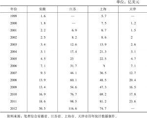 表5 主要省区市对非贸易额(1999~2012年)