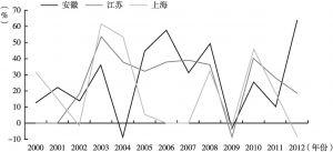 图2 上海、安徽、江苏对非贸易增长率(2000~2012年)