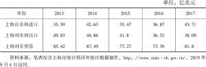 表6 上海对非贸易(2013~2017年)