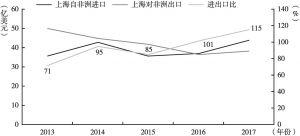 """图3 """"一带一路""""倡议提出后上海对非贸易(2013~2017年)"""