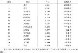 """表1 共建""""一带一路""""国家投资总指数排名情况(中东欧国家)"""