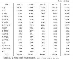表5 上海-中东欧国家进出口贸易(2014~2018)