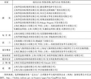 表6 上海-中东欧国家的投资合作