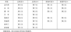 表3 中国与有关发达经济体进出口贸易伙伴排位