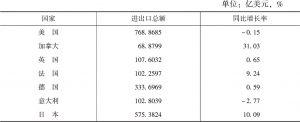 表4 2018年上海与七国集团发达国家经贸往来的情况