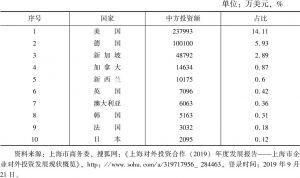 表5 2018年上海对外投资合作国别前十排名