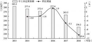 图3 中国与土耳其双边贸易变化情况(2013~2018年)