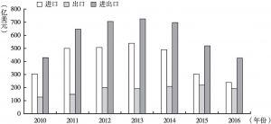 图4 2010~2016年中国与沙特阿拉伯双边贸易情况