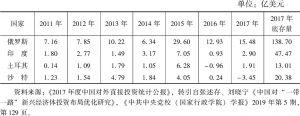 """表1 中国对""""一带一路""""沿线主要新兴经济体投资流量变化"""