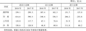 """表2 上海与""""一带一路""""沿线新兴经济体经贸合作情况(2017~2018年)"""