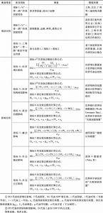 表1 数据库相应指标、测量模式和数据来源