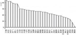 图5 投资对象国数量排行