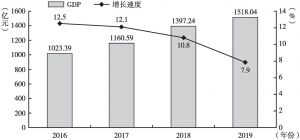 图1 2016~2019年黔南州地区生产总值及增长速度